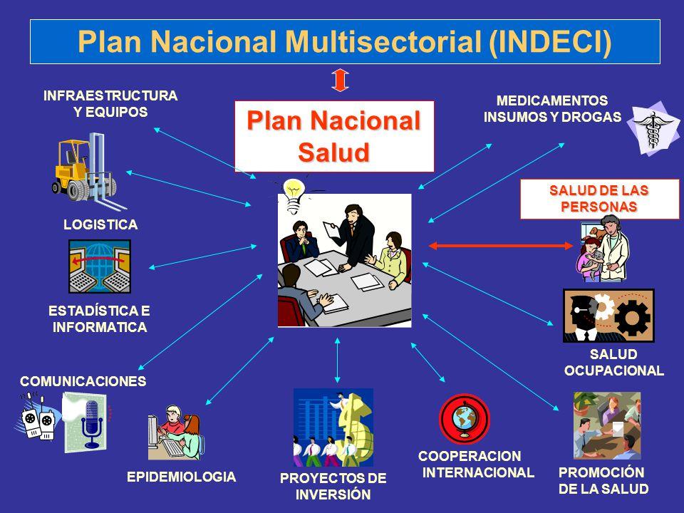Plan Nacional Multisectorial (INDECI) Plan Nacional Salud EPIDEMIOLOGIA PROYECTOS DE INVERSIÓN PROMOCIÓN DE LA SALUD ESTADÍSTICA E INFORMATICA LOGISTI