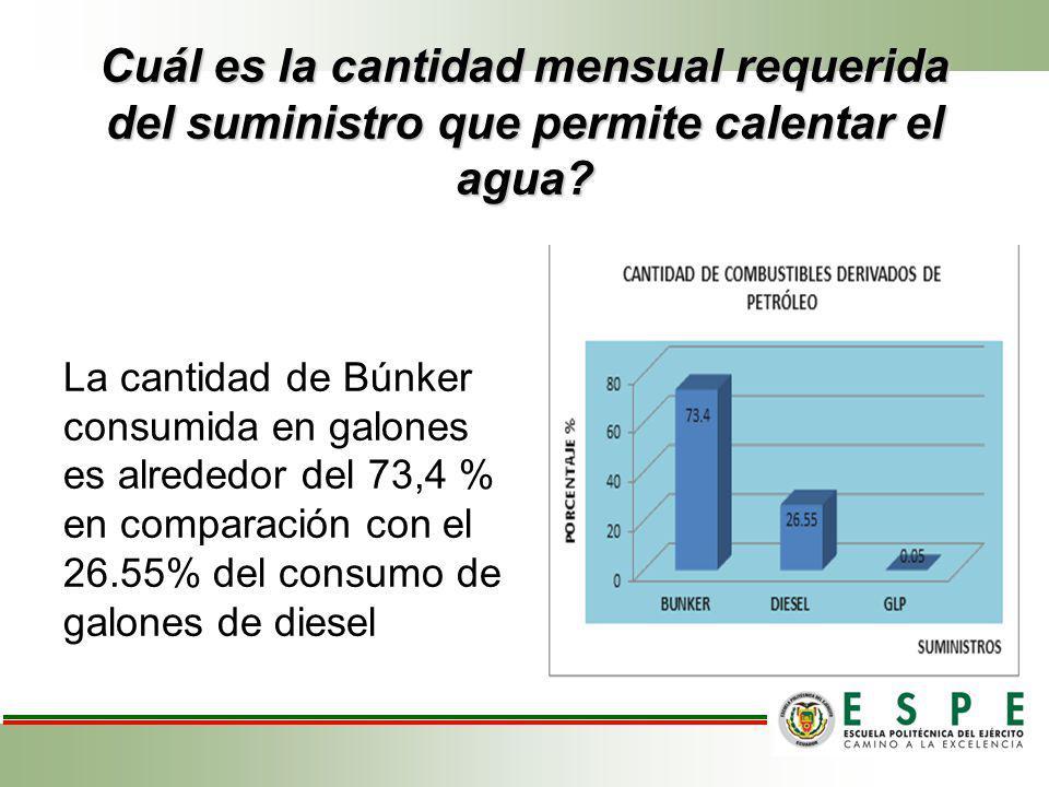 Cuál es la cantidad mensual requerida del suministro que permite calentar el agua? La cantidad de Búnker consumida en galones es alrededor del 73,4 %