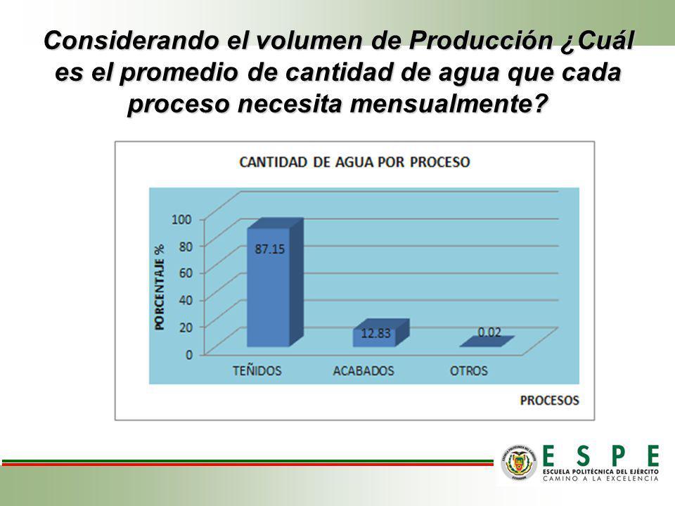Considerando el volumen de Producción ¿Cuál es el promedio de cantidad de agua que cada proceso necesita mensualmente?
