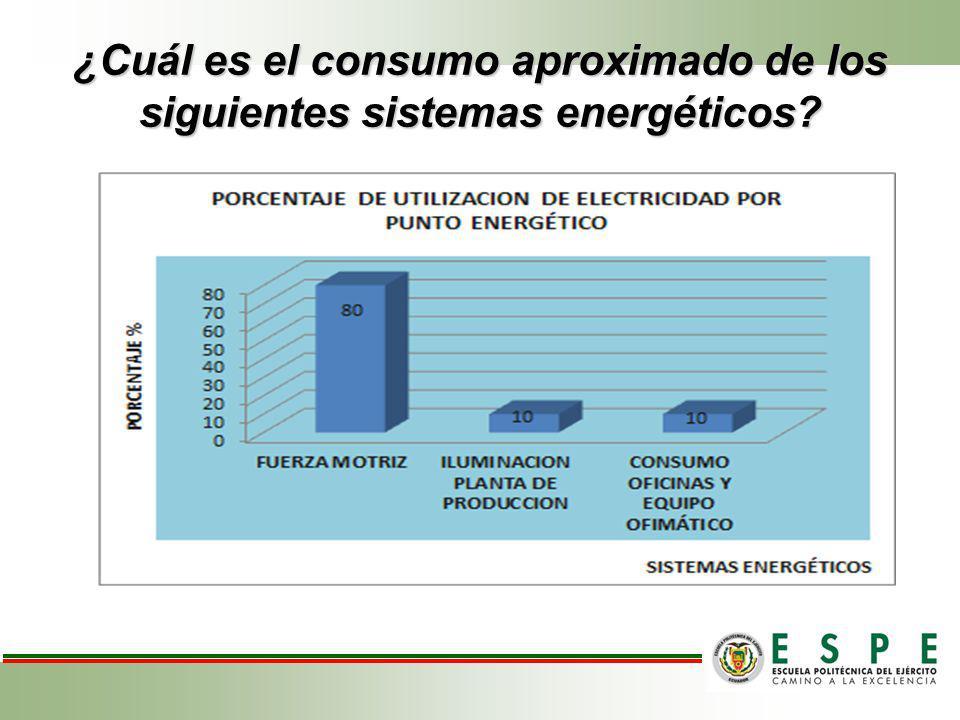 ¿Cuál es el consumo aproximado de los siguientes sistemas energéticos?