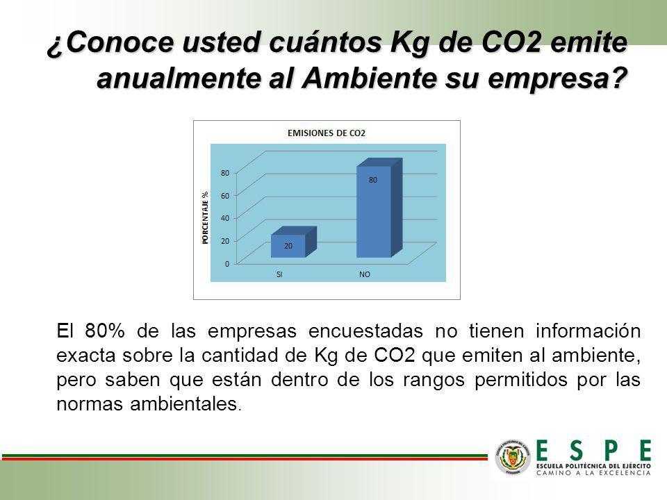 ¿Conoce usted cuántos Kg de CO2 emite anualmente al Ambiente su empresa? El 80% de las empresas encuestadas no tienen información exacta sobre la cant