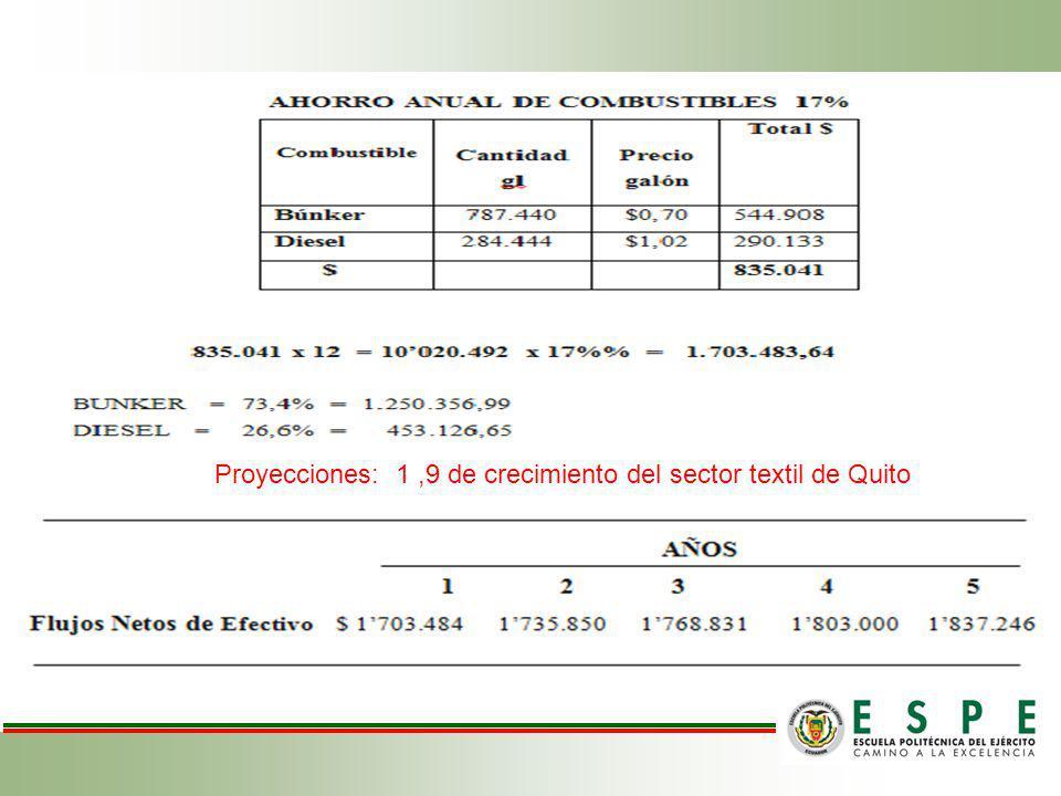 Proyecciones: 1,9 de crecimiento del sector textil de Quito