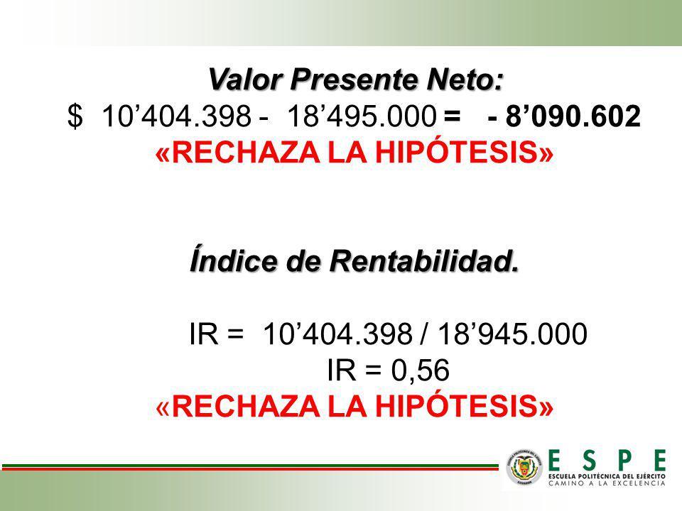 Valor Presente Neto: Índice de Rentabilidad. Valor Presente Neto: $ 10404.398 - 18495.000 = - 8090.602 «RECHAZA LA HIPÓTESIS» Índice de Rentabilidad.