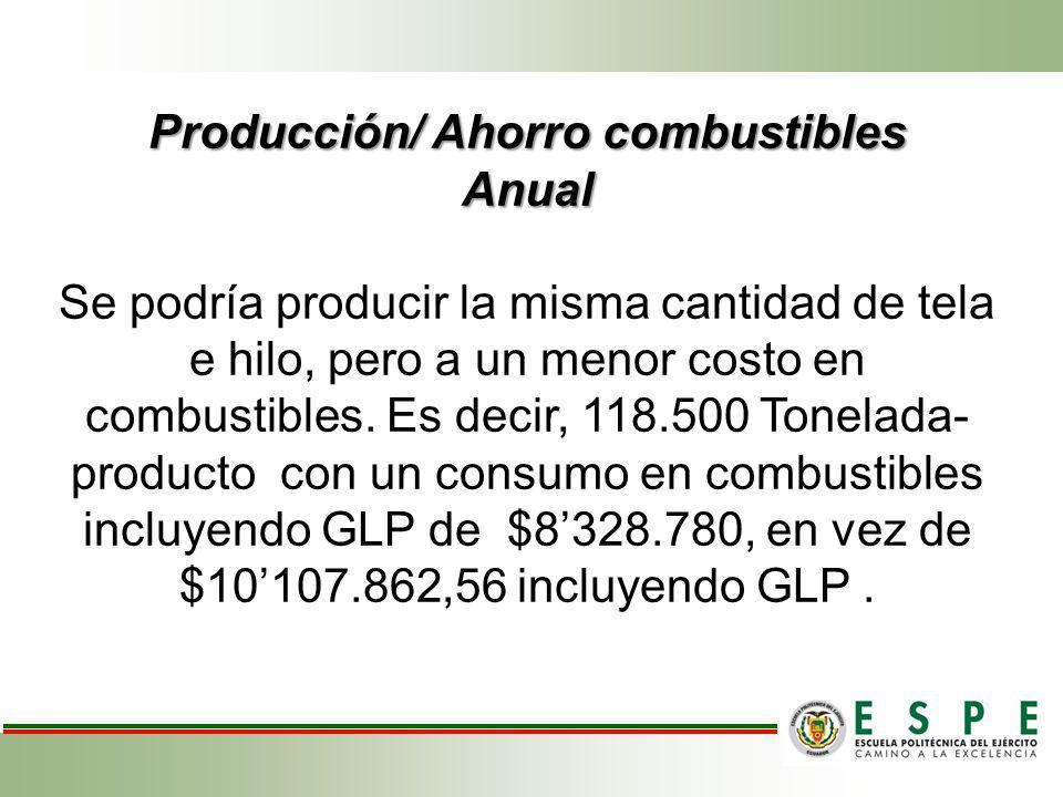 Producción/ Ahorro combustibles Anual Producción/ Ahorro combustibles Anual Se podría producir la misma cantidad de tela e hilo, pero a un menor costo