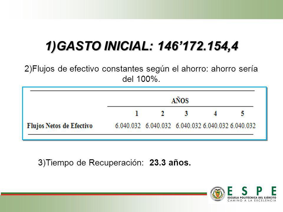 1)GASTO INICIAL: 146172.154,4 2)Flujos de efectivo constantes según el ahorro: ahorro sería del 100%. 3)Tiempo de Recuperación: 23.3 años.