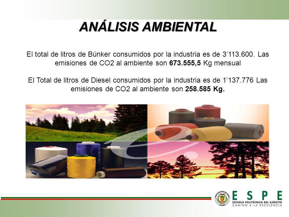 ANÁLISIS AMBIENTAL El total de litros de Búnker consumidos por la industria es de 3113.600. Las emisiones de CO2 al ambiente son 673.555,5 Kg mensual