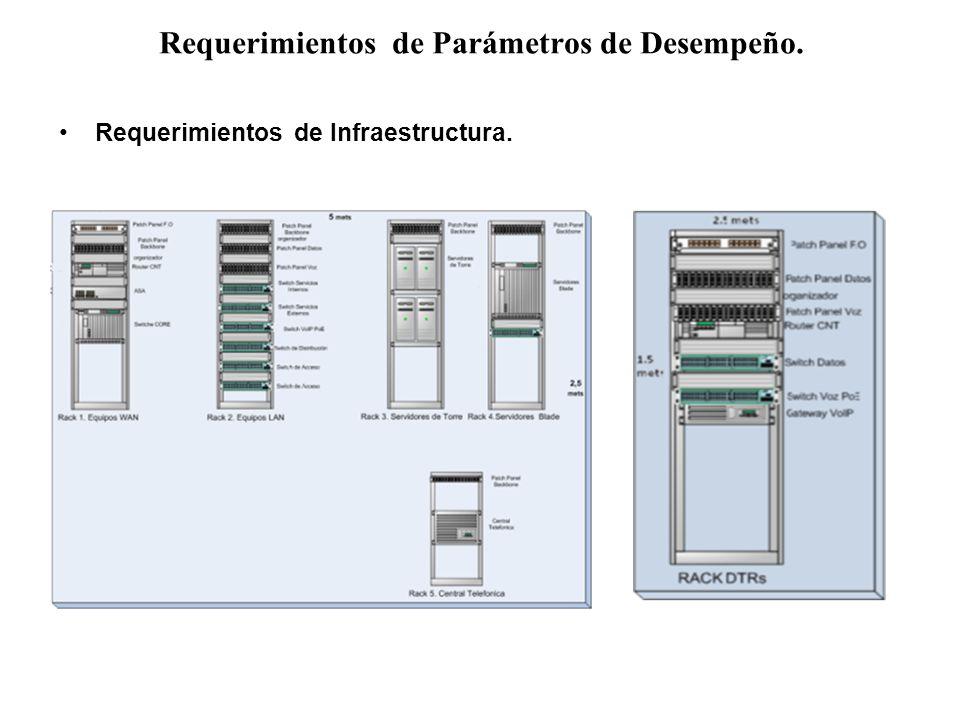 Requerimientos de Parámetros de Desempeño. Requerimientos de Infraestructura.
