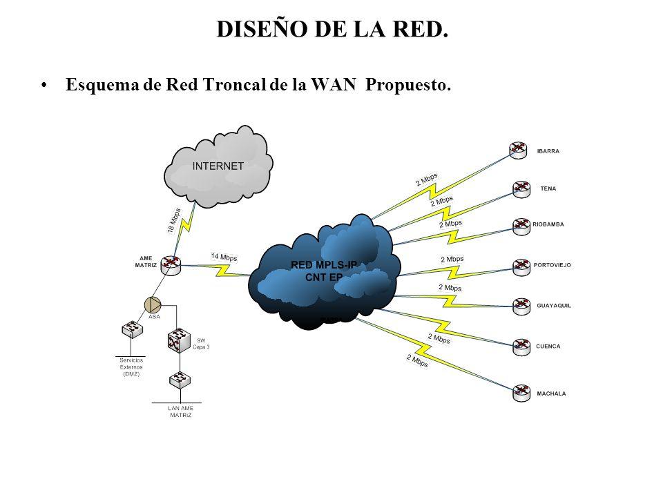 DISEÑO DE LA RED. Esquema de Red Troncal de la WAN Propuesto.