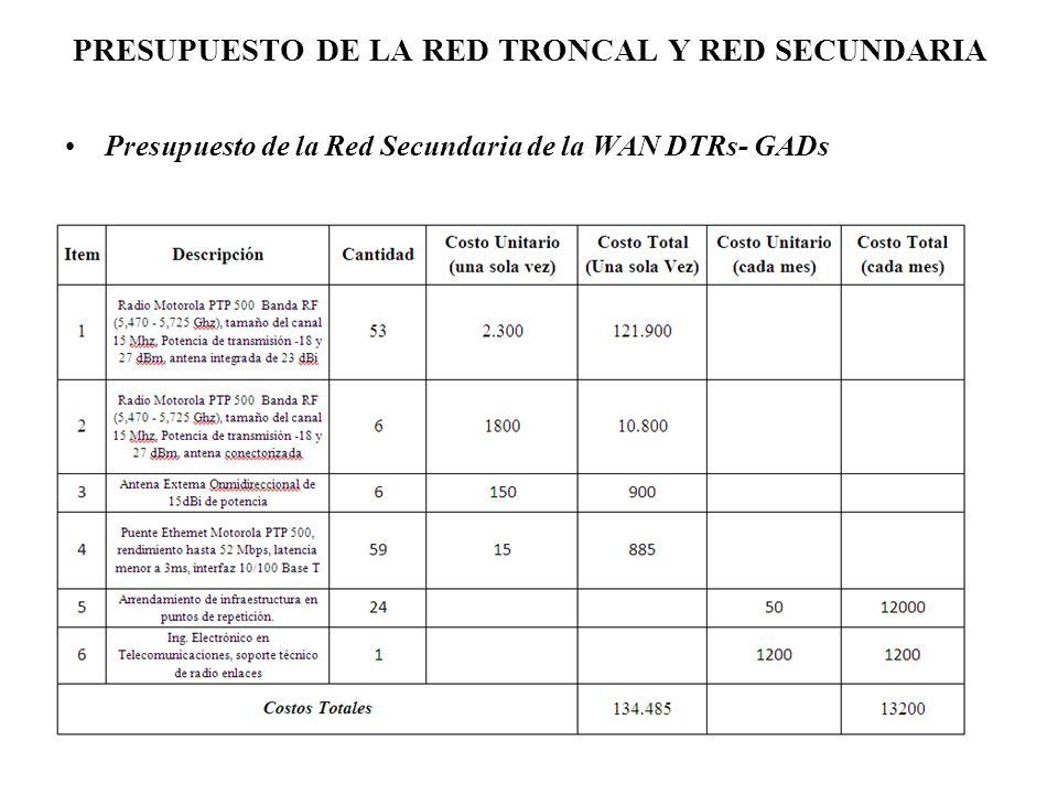 PRESUPUESTO DE LA RED TRONCAL Y RED SECUNDARIA Presupuesto de la Red Secundaria de la WAN DTRs- GADs