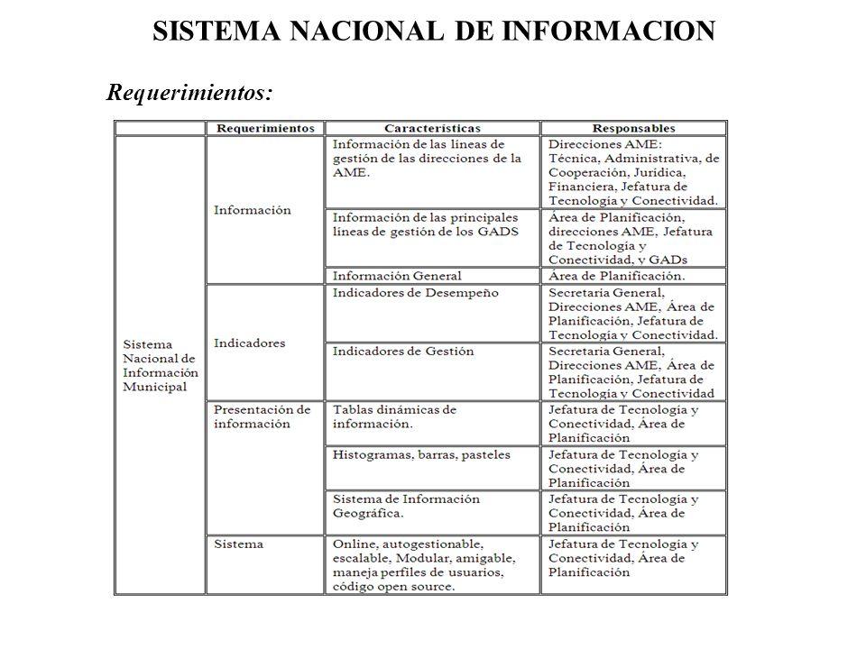 SISTEMA NACIONAL DE INFORMACION Requerimientos: