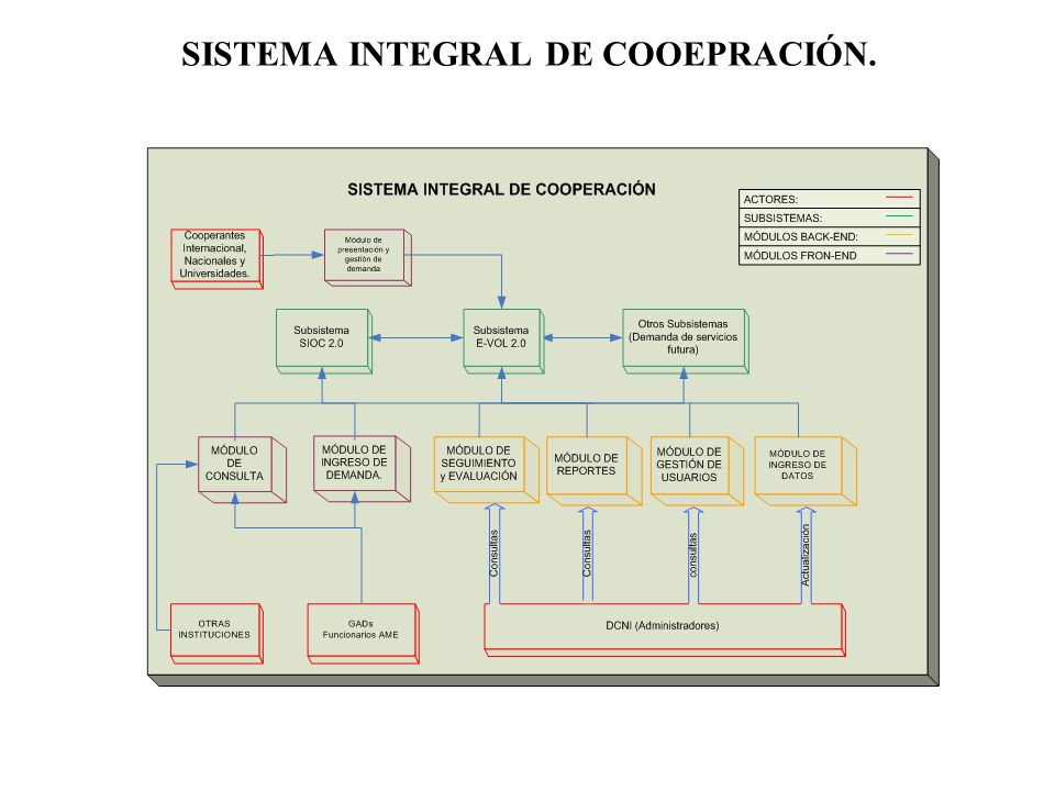 SISTEMA INTEGRAL DE COOEPRACIÓN.