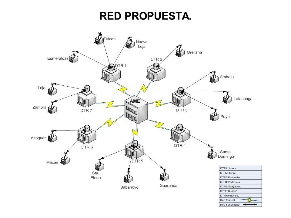RED PROPUESTA.