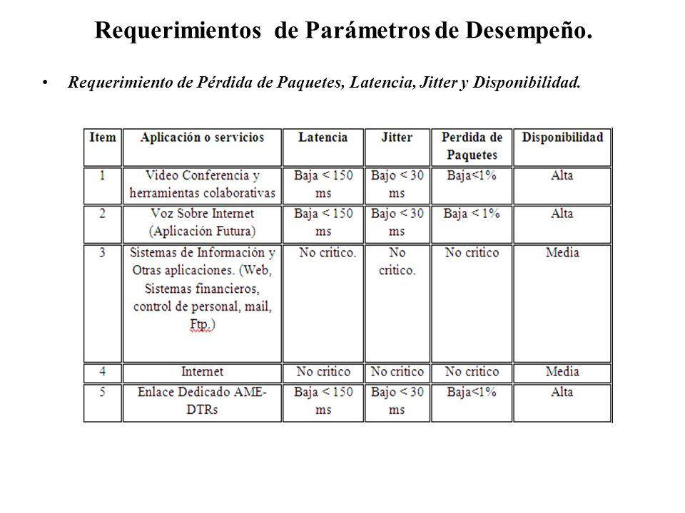 Requerimientos de Parámetros de Desempeño. Requerimiento de Pérdida de Paquetes, Latencia, Jitter y Disponibilidad.