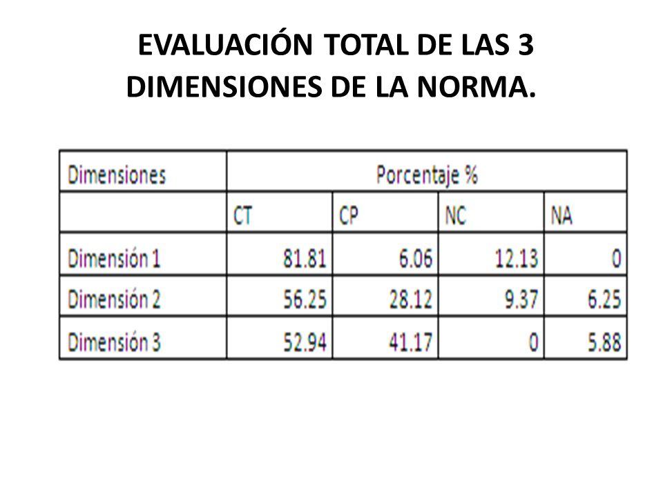 EVALUACIÓN TOTAL DE LAS 3 DIMENSIONES DE LA NORMA.