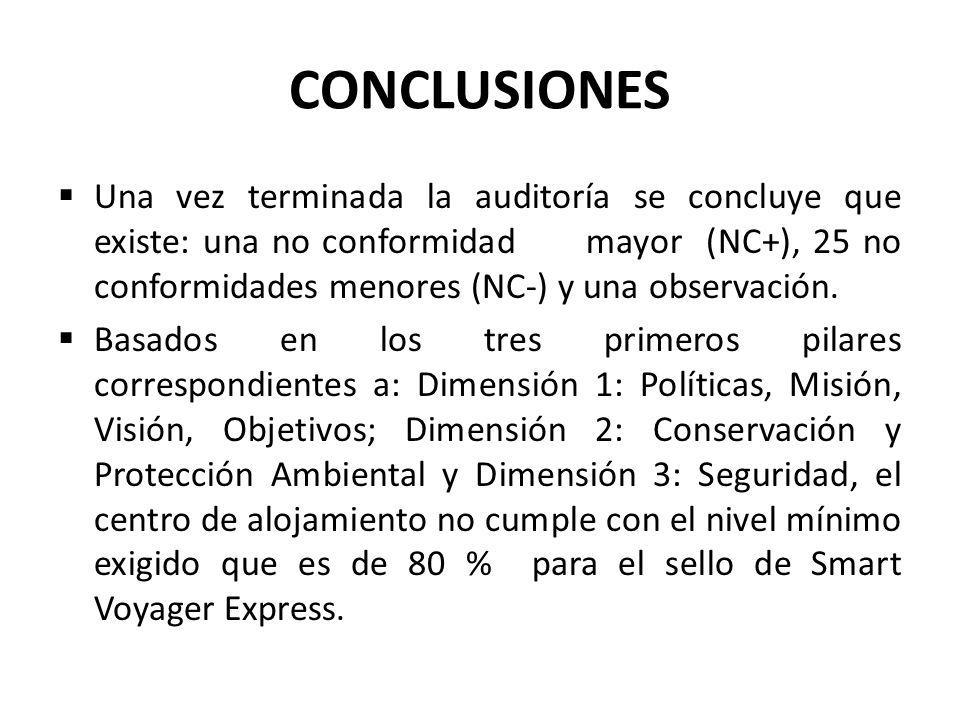 CONCLUSIONES Una vez terminada la auditoría se concluye que existe: una no conformidad mayor (NC+), 25 no conformidades menores (NC-) y una observació