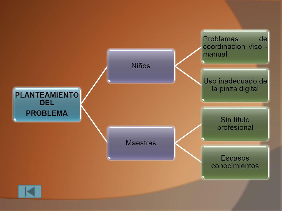 CONTENIDOS Planteamiento del problema Formulación del problema Delimitación del problema Justificación Objetivos Marco Teórico Unidad 1: Psicomotricid