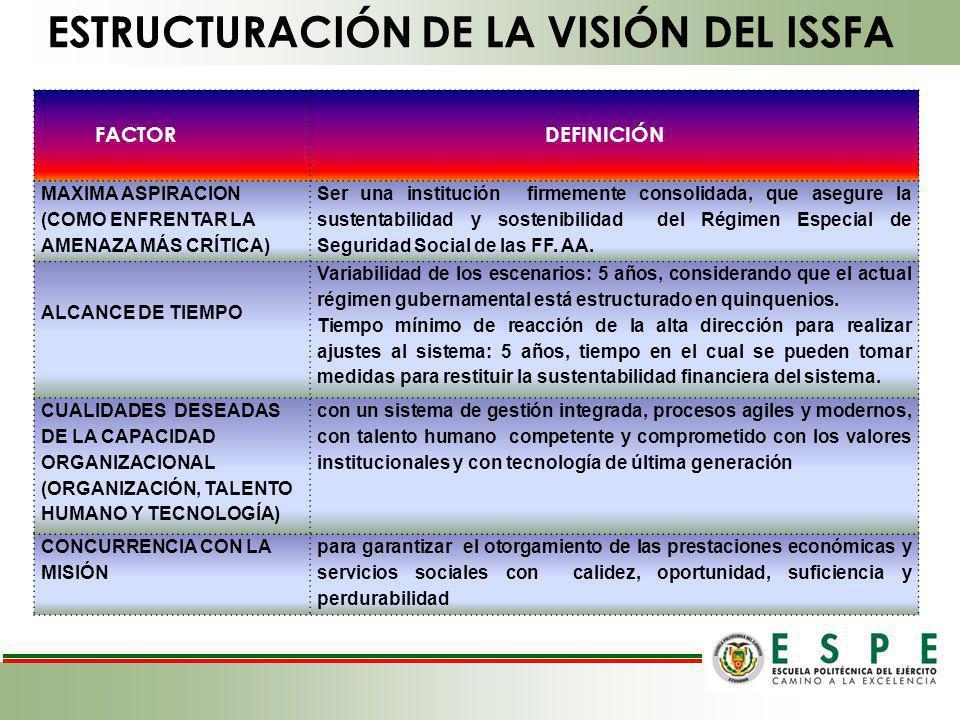FACTOR DEFINICIÓN MAXIMA ASPIRACION (COMO ENFRENTAR LA AMENAZA MÁS CRÍTICA) Ser una institución firmemente consolidada, que asegure la sustentabilidad