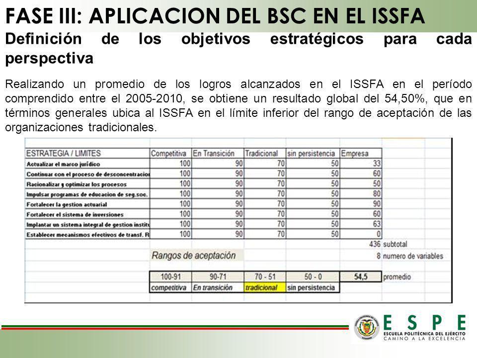Definición de los objetivos estratégicos para cada perspectiva Realizando un promedio de los logros alcanzados en el ISSFA en el período comprendido e