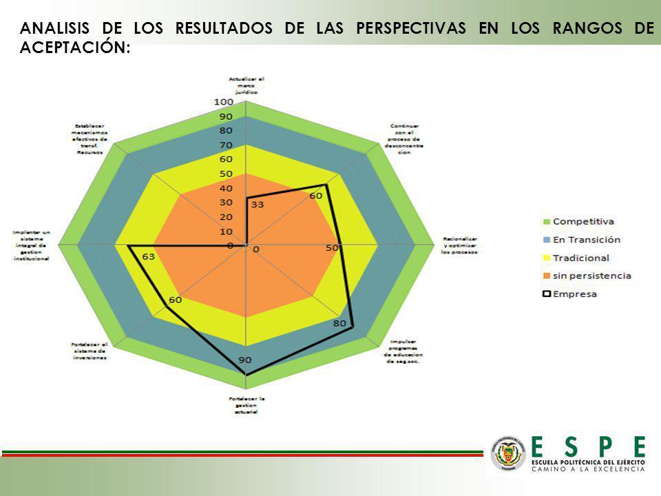 ANALISIS DE LOS RESULTADOS DE LAS PERSPECTIVAS EN LOS RANGOS DE ACEPTACIÓN: