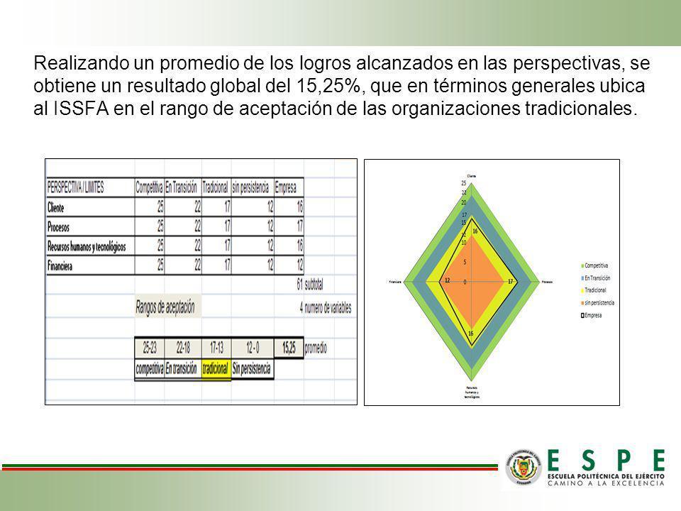 Realizando un promedio de los logros alcanzados en las perspectivas, se obtiene un resultado global del 15,25%, que en términos generales ubica al ISS