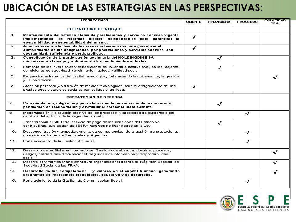 UBICACIÓN DE LAS ESTRATEGIAS EN LAS PERSPECTIVAS: