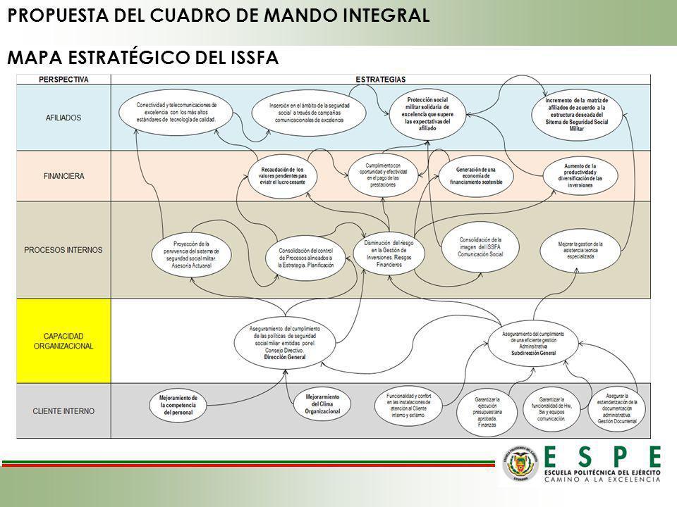 PROPUESTA DEL CUADRO DE MANDO INTEGRAL MAPA ESTRATÉGICO DEL ISSFA