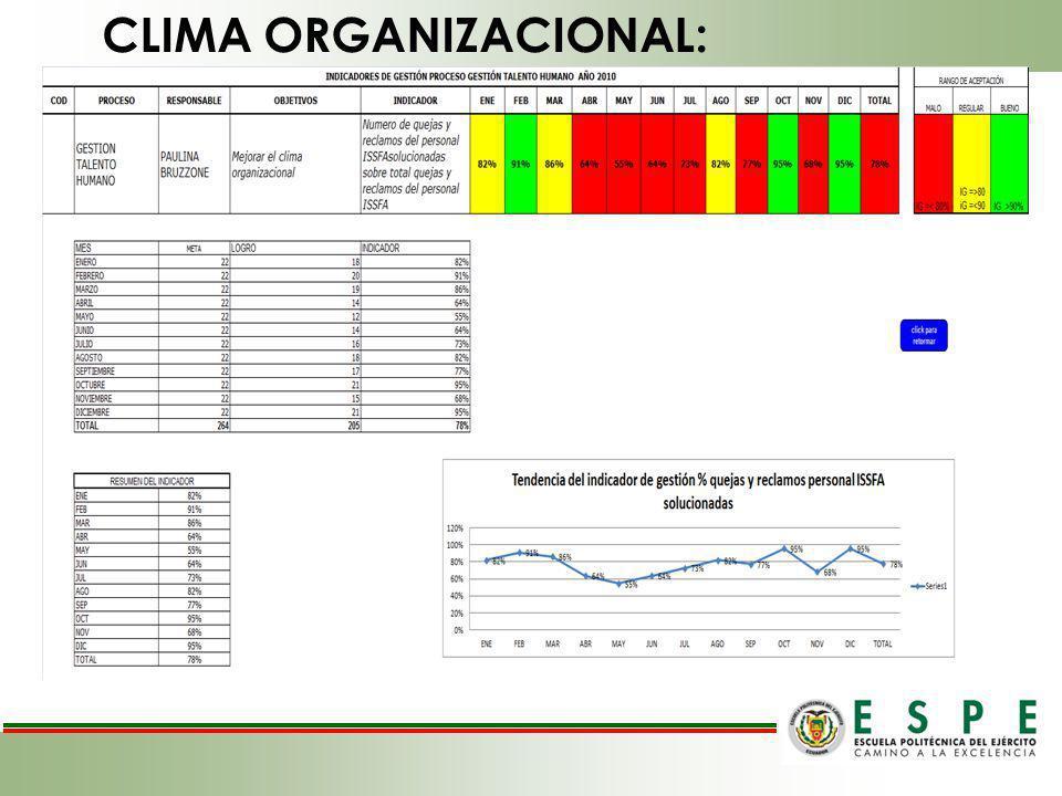 CLIMA ORGANIZACIONAL: