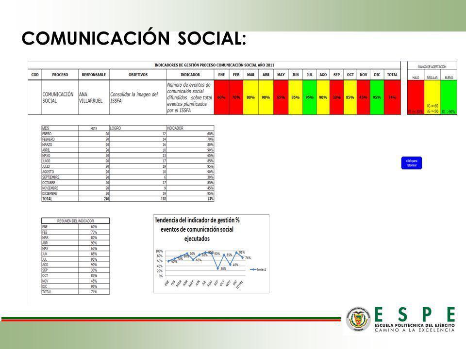 COMUNICACIÓN SOCIAL: