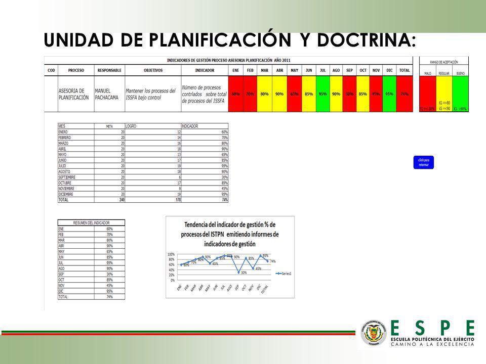 UNIDAD DE PLANIFICACIÓN Y DOCTRINA: