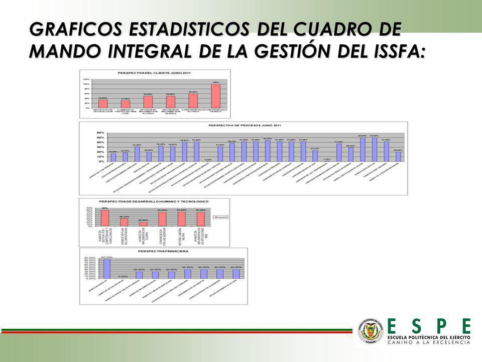 GRAFICOS ESTADISTICOS DEL CUADRO DE MANDO INTEGRAL DE LA GESTIÓN DEL ISSFA: Z