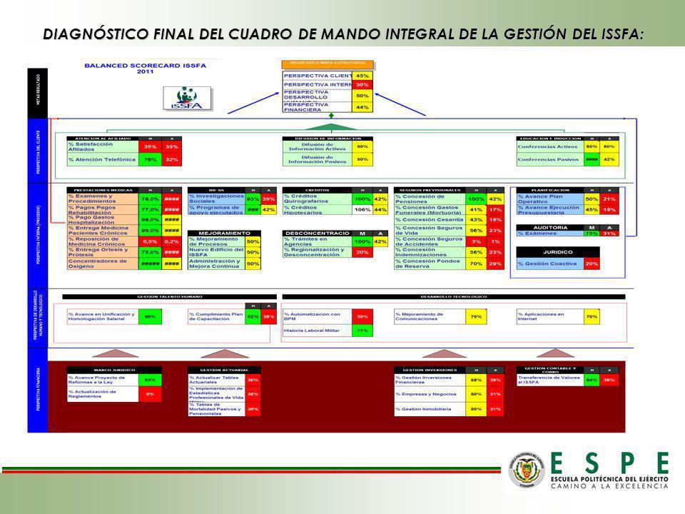 DIAGNÓSTICO FINAL DEL CUADRO DE MANDO INTEGRAL DE LA GESTIÓN DEL ISSFA: