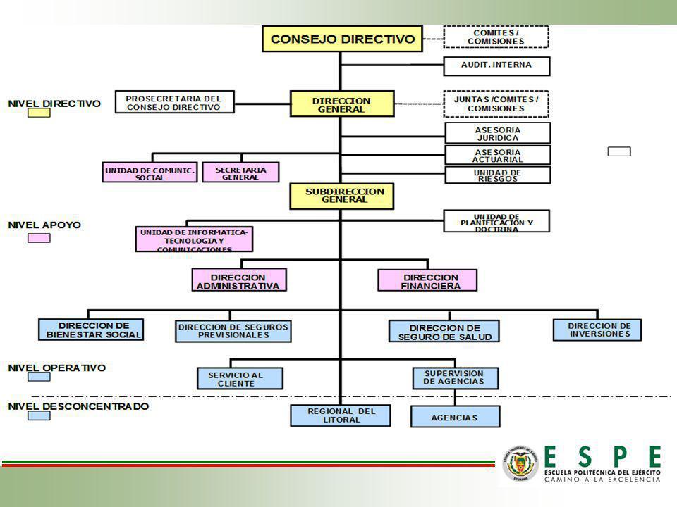 Promover ampliamente las prestaciones y servicios que ofrece el ISSFA en las 21 agencias del país.
