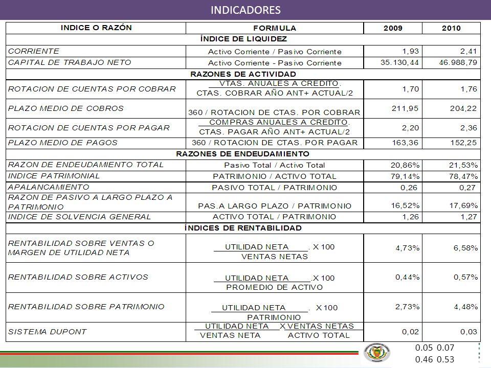 INDICADORES 0.05 0.07 0.46 0.53