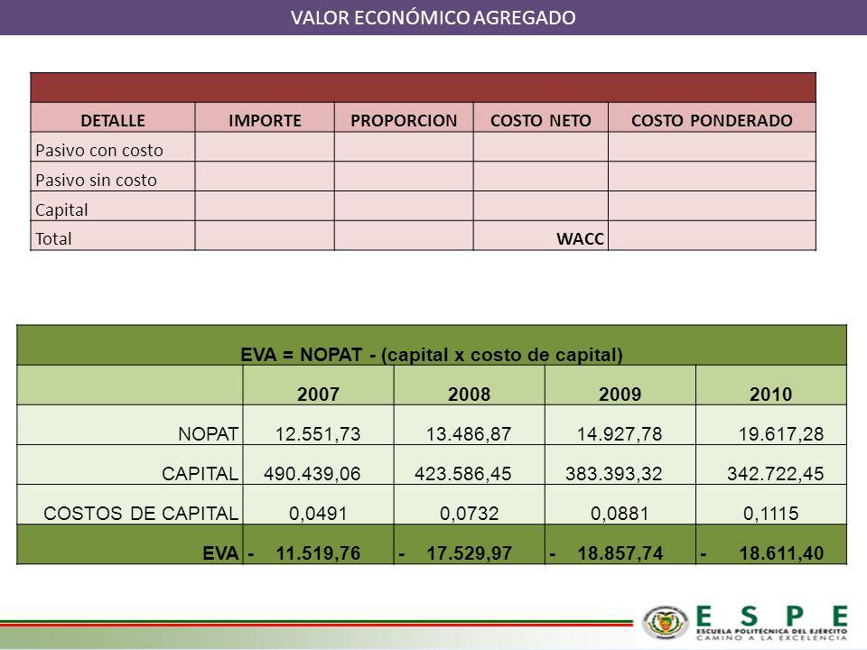 VALOR ECONÓMICO AGREGADO DETALLEIMPORTEPROPORCIONCOSTO NETOCOSTO PONDERADO Pasivo con costo Pasivo sin costo Capital Total WACC EVA = NOPAT - (capital