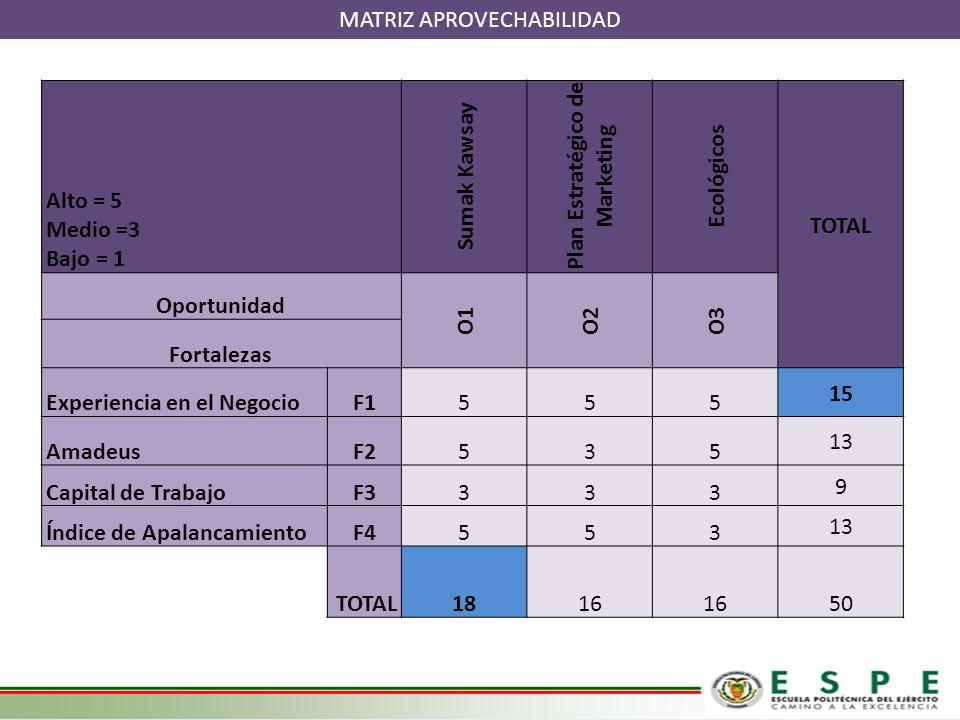 MATRIZ APROVECHABILIDAD Alto = 5 Medio =3 Bajo = 1 Sumak Kawsay Plan Estratégico de Marketing Ecológicos TOTAL Oportunidad O1O2O3 Fortalezas Experienc