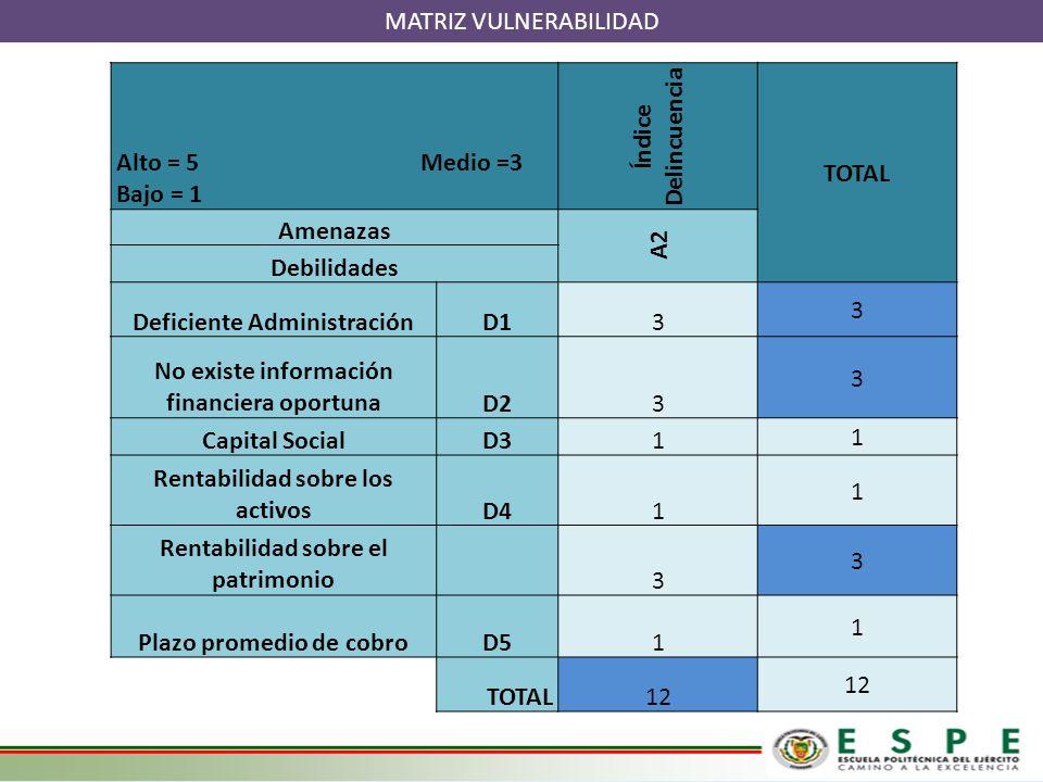 MATRIZ VULNERABILIDAD Alto = 5 Medio =3 Bajo = 1 Índice Delincuencia TOTAL Amenazas A2 Debilidades Deficiente AdministraciónD13 3 No existe informació
