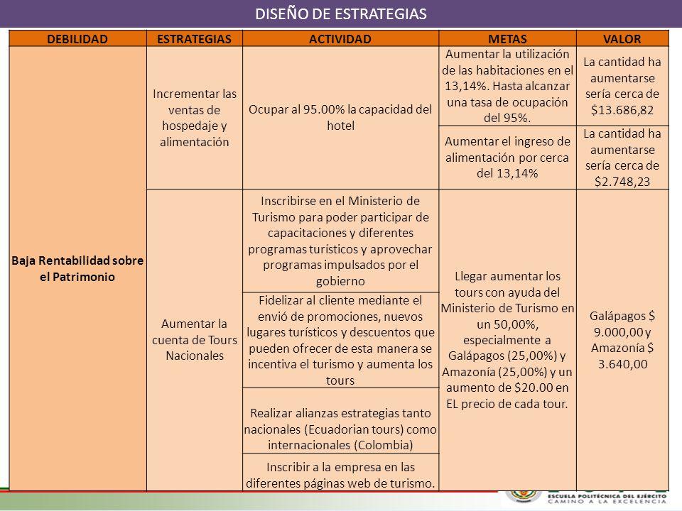 DISEÑO DE ESTRATEGIAS DEBILIDADESTRATEGIASACTIVIDADMETASVALOR Baja Rentabilidad sobre el Patrimonio Incrementar las ventas de hospedaje y alimentación