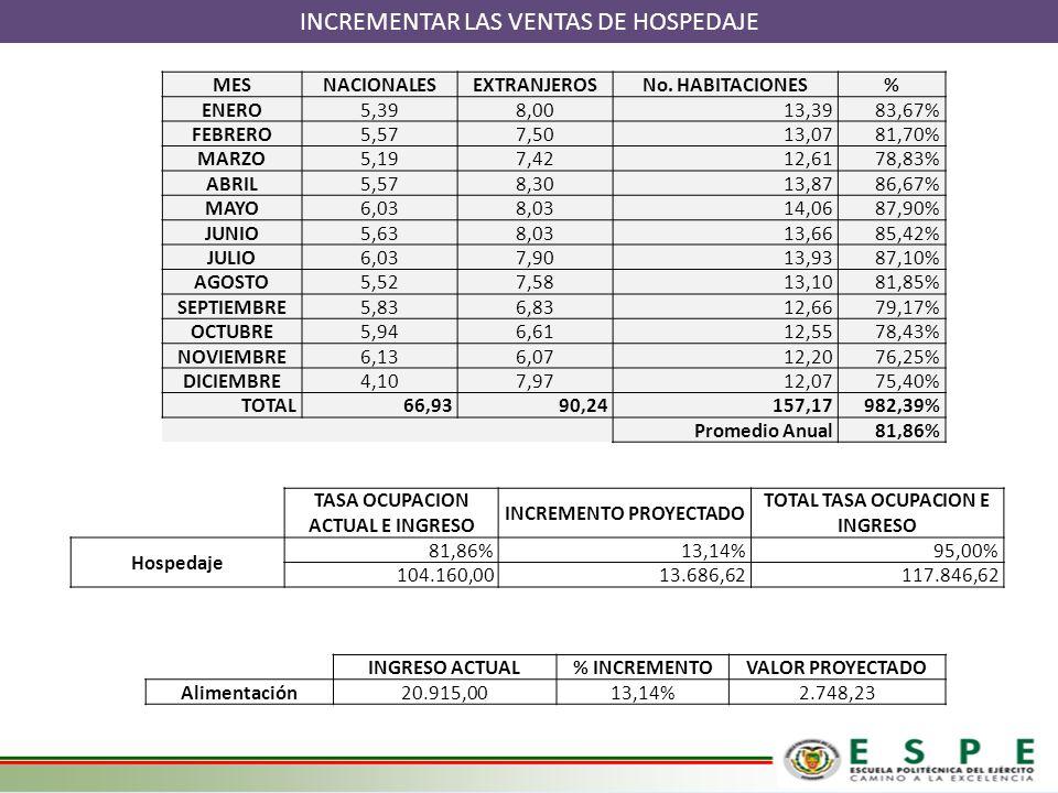 MESNACIONALESEXTRANJEROSNo. HABITACIONES% ENERO5,398,0013,3983,67% FEBRERO5,577,5013,0781,70% MARZO5,197,4212,6178,83% ABRIL5,578,3013,8786,67% MAYO6,