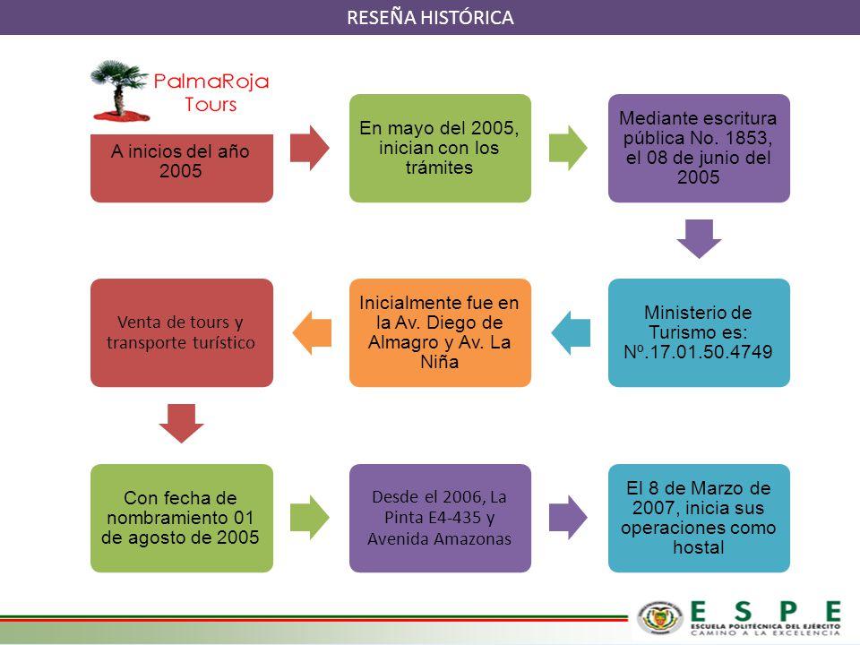 RESEÑA HISTÓRICA A inicios del año 2005 En mayo del 2005, inician con los trámites Mediante escritura pública No. 1853, el 08 de junio del 2005 Minist