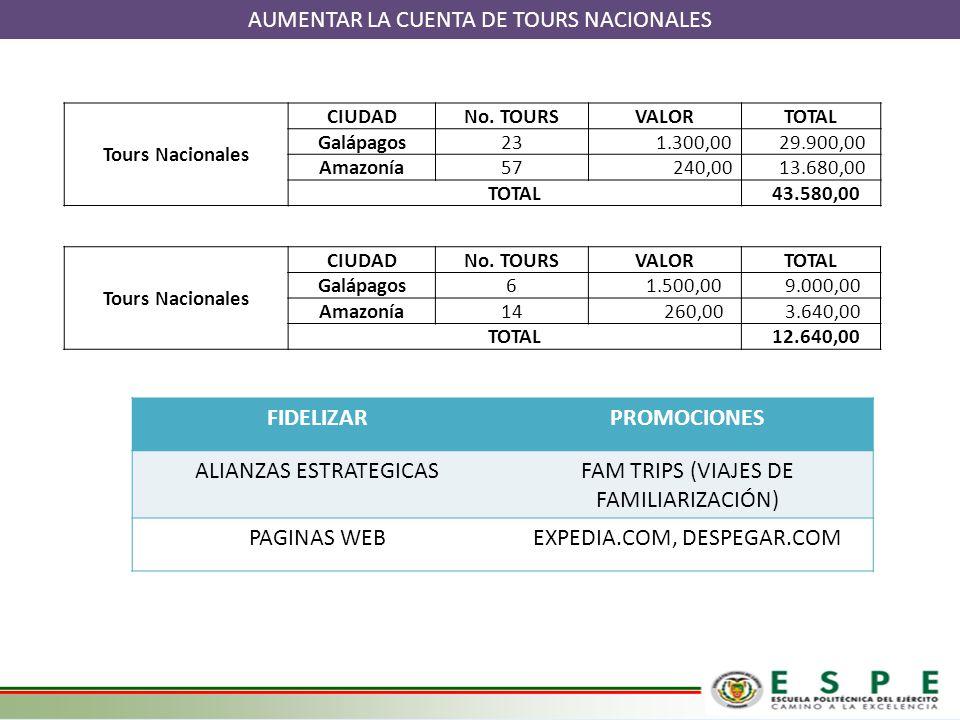 AUMENTAR LA CUENTA DE TOURS NACIONALES Tours Nacionales CIUDADNo. TOURSVALORTOTAL Galápagos23 1.300,00 29.900,00 Amazonía57 240,00 13.680,00 TOTAL 43.