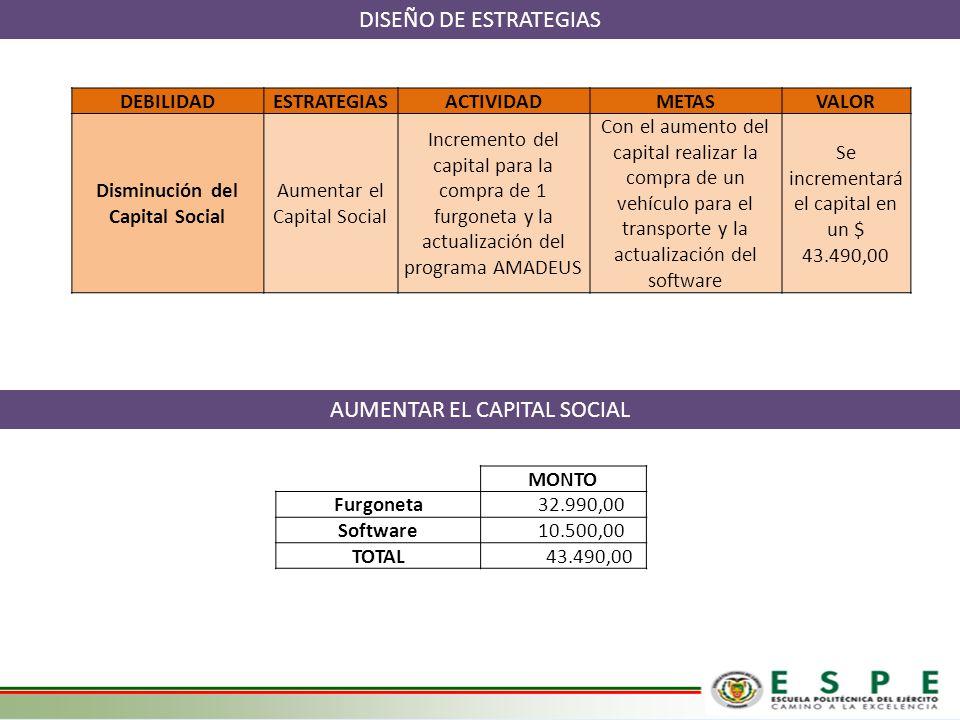 DISEÑO DE ESTRATEGIAS MONTO Furgoneta 32.990,00 Software 10.500,00 TOTAL 43.490,00 AUMENTAR EL CAPITAL SOCIAL DEBILIDADESTRATEGIASACTIVIDADMETASVALOR