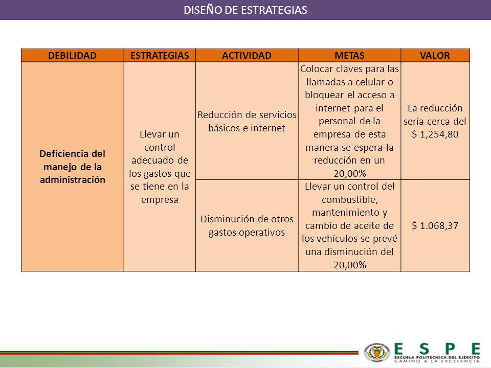 DISEÑO DE ESTRATEGIAS DEBILIDADESTRATEGIASACTIVIDADMETASVALOR Deficiencia del manejo de la administración Llevar un control adecuado de los gastos que