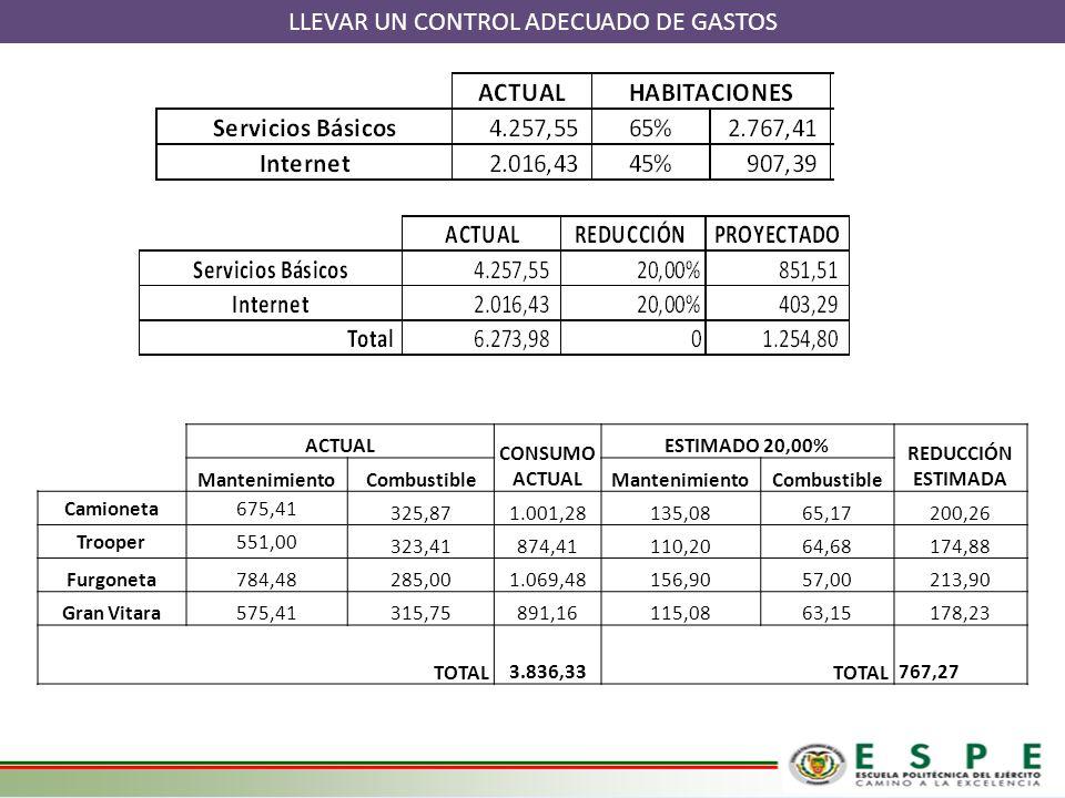 LLEVAR UN CONTROL ADECUADO DE GASTOS ACTUAL CONSUMO ACTUAL ESTIMADO 20,00% REDUCCIÓN ESTIMADA MantenimientoCombustibleMantenimientoCombustible Camione