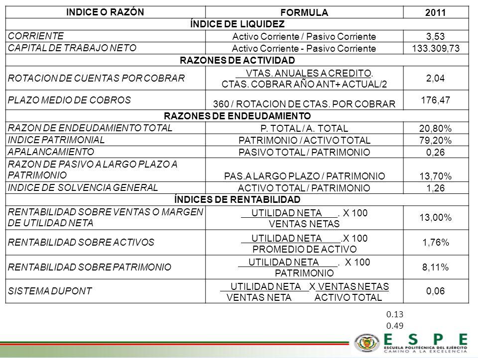 INDICE O RAZÓN FORMULA2011 ÍNDICE DE LIQUIDEZ CORRIENTE Activo Corriente / Pasivo Corriente3,53 CAPITAL DE TRABAJO NETO Activo Corriente - Pasivo Corr