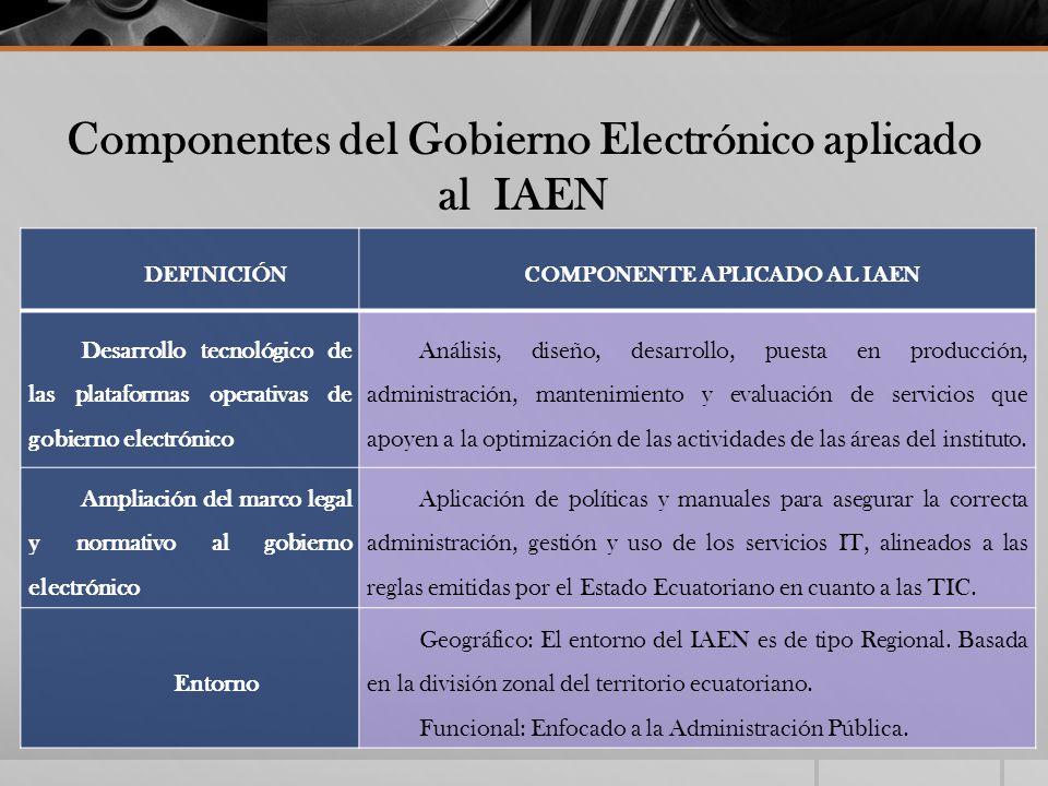 Componentes del Gobierno Electrónico aplicado al IAEN DEFINICIÓNCOMPONENTE APLICADO AL IAEN Desarrollo tecnológico de las plataformas operativas de go