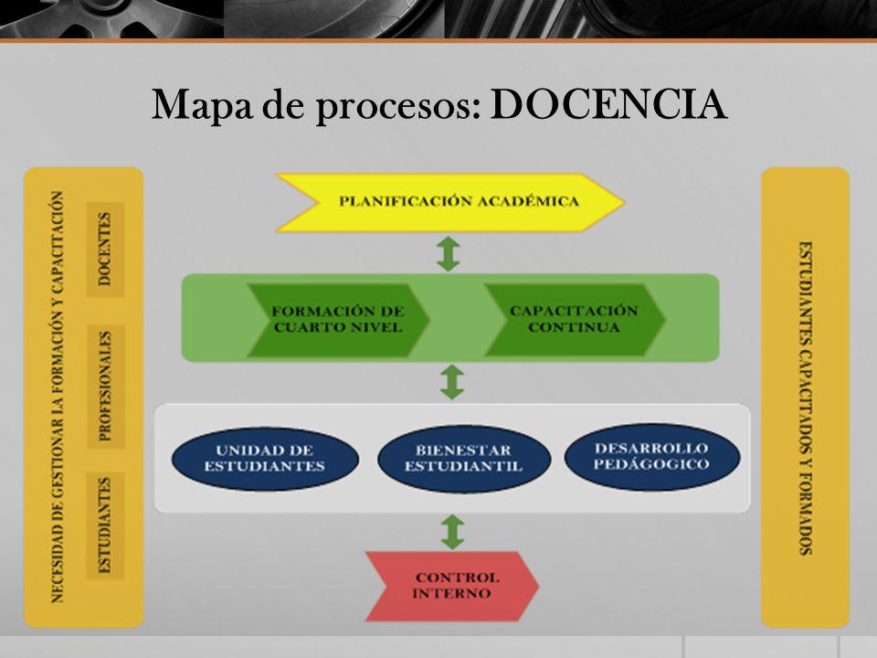 Mapa de procesos: DOCENCIA
