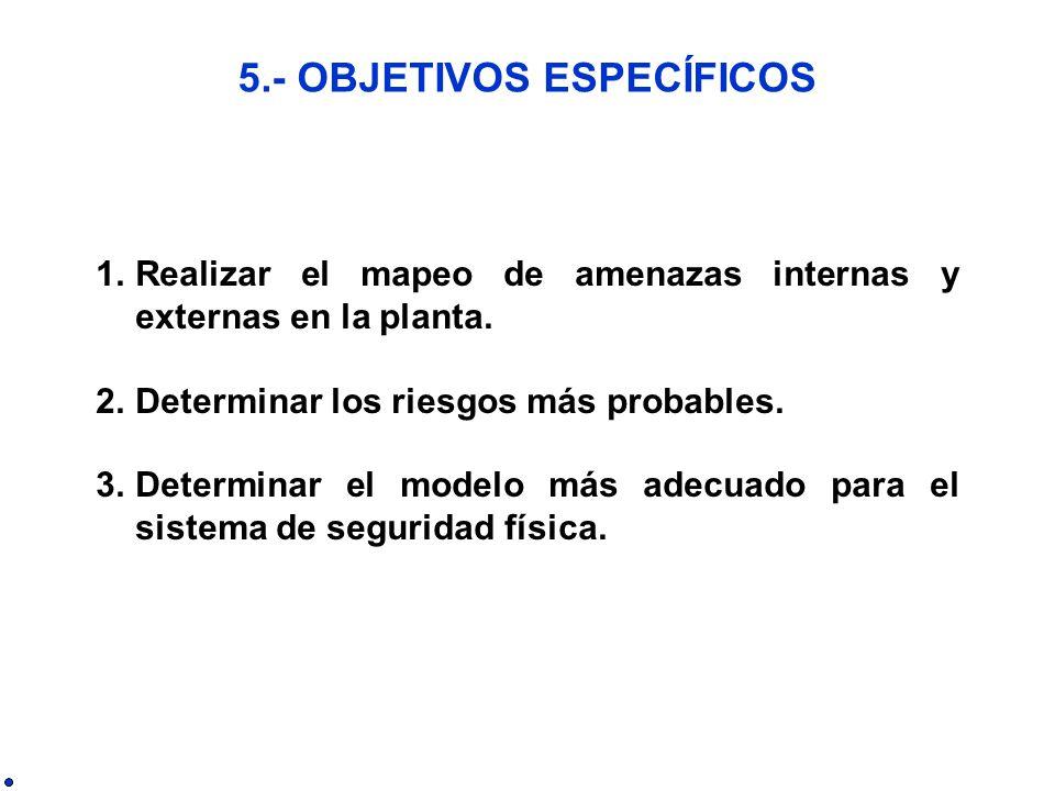 1.Realizar el mapeo de amenazas internas y externas en la planta.