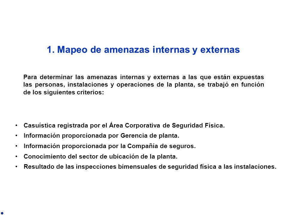 Casuística registrada por el Área Corporativa de Seguridad Física.