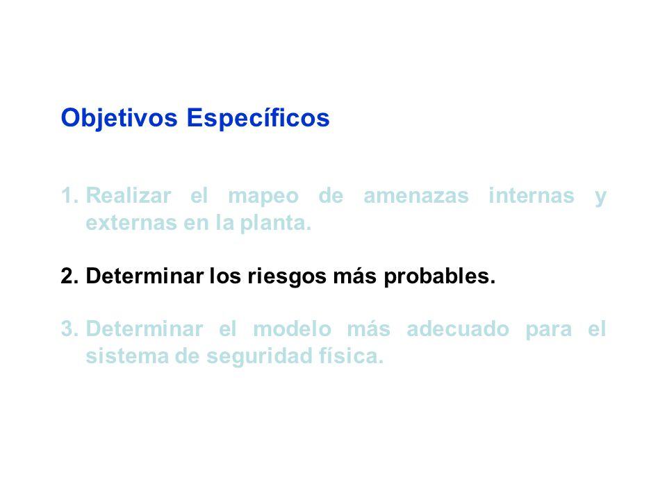 Objetivos Específicos 1.Realizar el mapeo de amenazas internas y externas en la planta.
