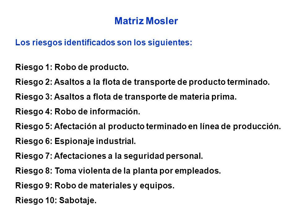 Matriz Mosler Los riesgos identificados son los siguientes: Riesgo 1: Robo de producto.